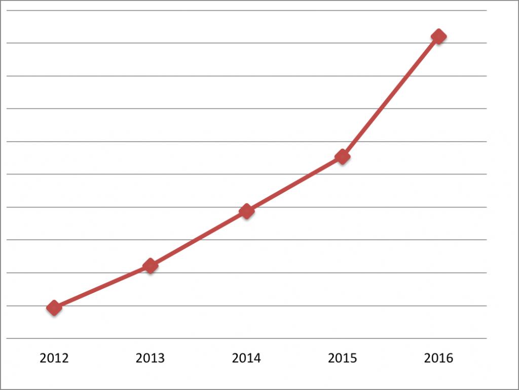 Meziroční růst Helveti s.r.o. (bez konkrétním čísel – pouze pro představu)