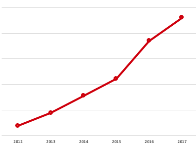 Meziroční růst Helveti s.r.o. (bez konkrétních čísel – pouze pro představu)